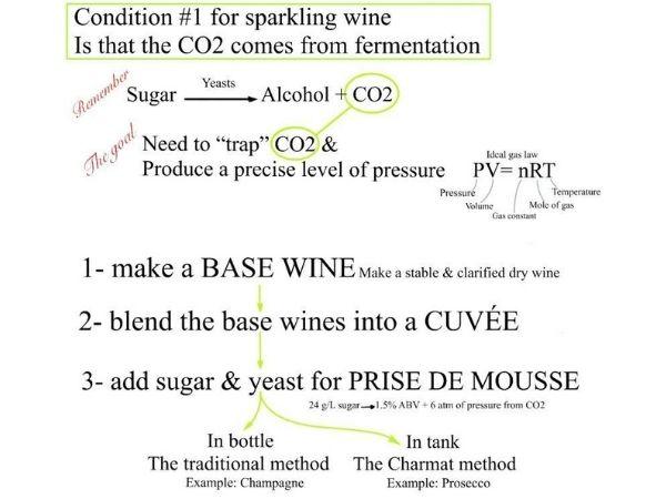 Sparkling winemaking