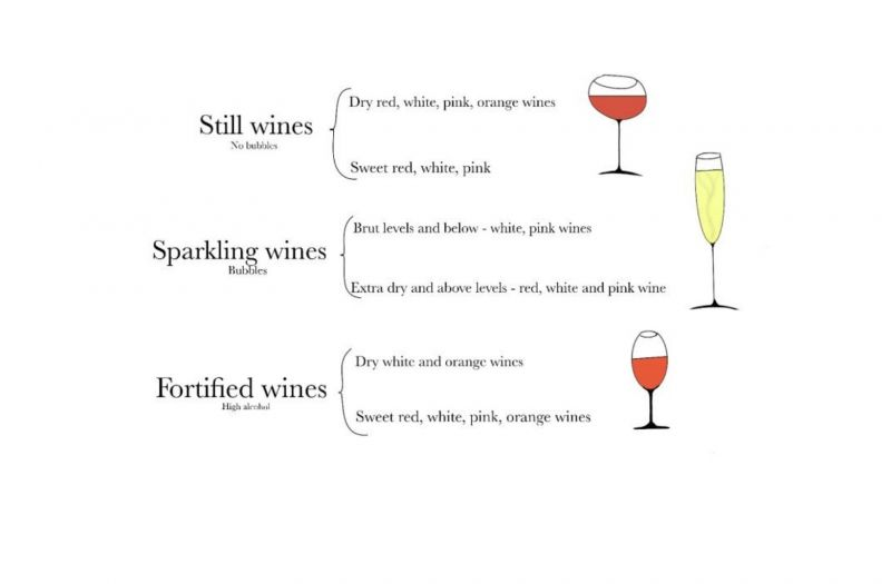 Photo for: Basic Wine Styles