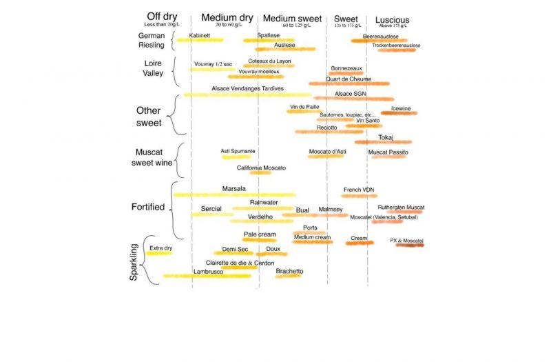 Photo for: Estimating Residual Sugar
